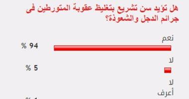94% من القراء يؤيدون تغليظ عقوبة المتورطين فى جرائم الدجل والشعوذة