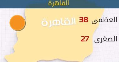 الأرصاد: انخفاض تدريجى فى درجات حرارة اليوم.. والعظمى بالقاهرة 38 درجة
