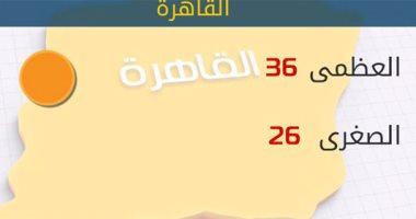 الأرصاد : طقس اليوم حار.. والعظمى بالقاهرة 36 درجة -