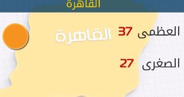 """""""الأرصاد"""": طقس اليوم حار .. والعظمى بالقاهرة 37 درجة"""