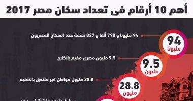 إنفوجراف أهم 10 أرقام فى تعداد سكان مصر 2017 اليوم السابع