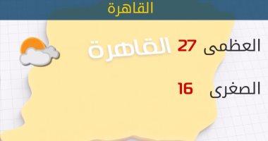 الأرصاد: طقس اليوم معتدل.. والعظمى بالقاهرة 27 درجة -