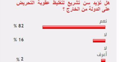 82% من القراء يؤيدون سن تشريع لتغليظ عقوبة التحريض على الدولة من الخارج