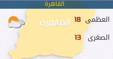 الأرصاد: أمطار على السواحل الشمالية.. والصغرى بالقاهرة 13 درجة