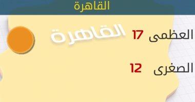 الأرصاد : طقس اليوم مائل للبرودة.. والصغرى بالقاهرة 12 درجة -