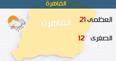الأرصاد: طقس  اليوم معتدل والعظمى بالقاهرة  21 درجة