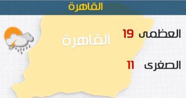 الأرصاد: طقس اليوم معتدل.. والصغرى بالقاهرة 11 درجة