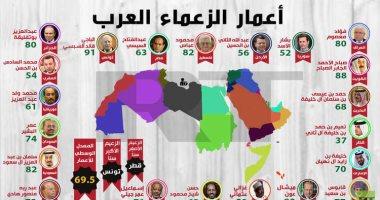 إنفوجراف.. تعرف على أكبر زعماء العرب سنا.. وأمير الإرهاب أصغرهم