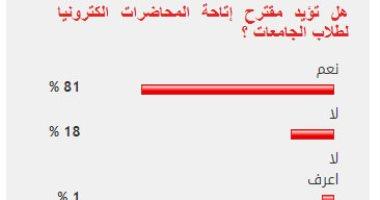 81%من القراء يؤيدون مقترح إتاحة المحاضرات إلكترونيا لطلاب الجامعات