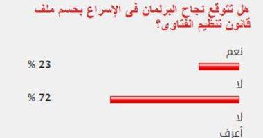 72% من القراء يستبعدون نجاح البرلمان فى حسم ملف قانون تنظيم الفتاوى