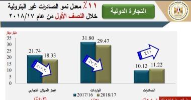 4 قطاعات ساهمت فى نمو الصادرات بنسبة 11%.. تعرف عليها