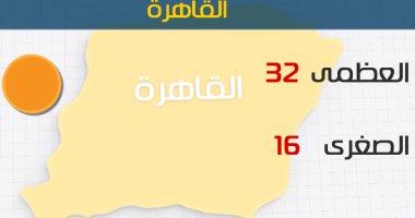 الأرصاد: ارتفاع فى درجات الحرارة اليوم.. والعظمى بالقاهرة 32 درجة -
