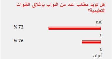 72% من القراء يؤيدون مطالب النواب بإغلاق القنوات التعليمية