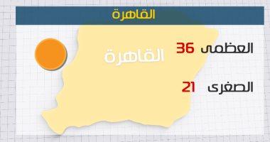 الأرصاد: طقس اليوم حار على الوجه البحرى.. والعظمى بالقاهرة 36 درجة