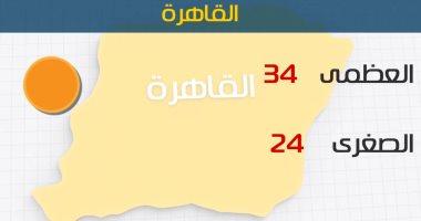 الأرصاد: الطقس اليوم مائل للحرارة على معظم الأنحاء.. والعظمى بالقاهرة 34 درجة