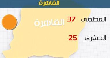 الأرصاد: انخفاض درجات الحرارة اليوم بمعظم الأنحاء.. والعظمى بالقاهرة 37 درجة