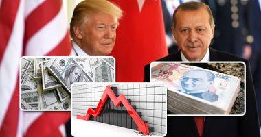 """لمس أكتاف للاقتصاد التركى.. الرئيس الأمريكى يعمق جراح أردوغان بمضاعفة الرسوم الجمركية على واردات الحديد والصلب التركية.. و""""CNN"""": القرار يزيد من خسائر أنقرة.. والليرة تتراجع 19% مقابل الدولار فى 24 ساعة"""