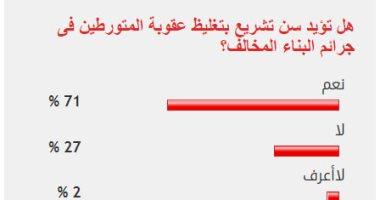 71% من القراء يؤيدون تغليظ عقوبة المتورطين فى جرائم البناء المخالف