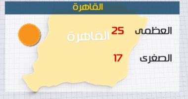طقس اليوم معتدل نهارا بارد ليلا.. والصغرى بالقاهرة 17 درجة