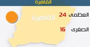Meteorología: hoy es un buen clima en la inclinación diurna para el frío en la noche .. Y Azmi en El Cairo 24 grados