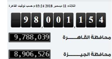 تعرف على ترتيب المحافظات الأكثر كثافة بالتزامن مع اقتراب مصر من لـ100 مليون نسمة