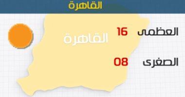 طقس اليوم شديد البرودة على معظم الأنحاء.. والصغرى بالقاهرة 8 درجات