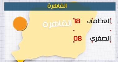 طقس اليوم مائل للبرودة على شمال البلاد.. والصغرى بالقاهرة 8 درجات