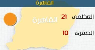 طقس اليوم مائل للدفء نهارا شديد البرودة ليلا..والصغرى بالقاهرة 10درجات