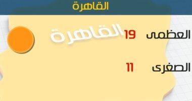 طقس اليوم معتدل نهارا شديد البرودة ليلا.. والصغرى بالقاهرة 11 درجة