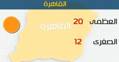 طقس اليوم معتدل على السواحل الشمالية والوجه البحرى..والعظمى بالقاهرة 20 درجة
