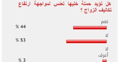 53% من القراء يعارضون حملة خليها تعنس لمواجهة ارتفاع تكاليف الزواج