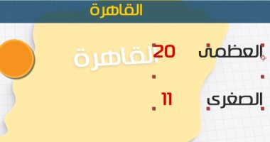 طقس اليوم معتدل نهارا شديد البرودة ليلا .. والصغرى بالقاهرة 11 درجة