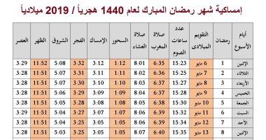 تعرف على موعد السحور وأذان الفجر فى اليوم السابع عشر بشهر رمضان المعظم