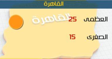 درجات الحرارة المتوقعة اليوم الثلاثاء 9/4/2019 بمحافظات مصر