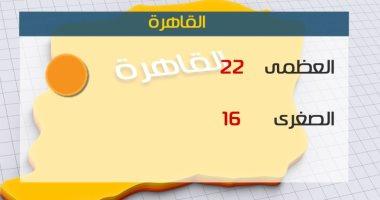 طقس اليوم دافئ نهارا ممطر على شمال البلاد.. والعظمى بالقاهرة 22 درجة