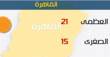 الأرصاد: انخفاض الحرارة على أغلب الأنحاء اليوم .. والعظمى بالقاهرة 21 درجة