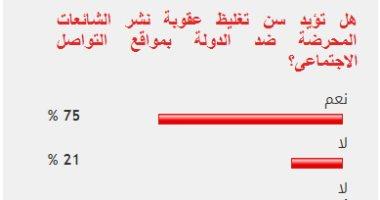 75% من القراء يؤيدون تغليظ عقوبة نشر الشائعات المحرضة ضد الدولة