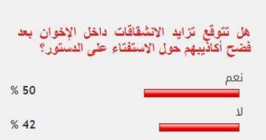 غالبية القراء يتوقعون تزايد الانشقاقات داخل الإخوان بعد الاستفتاء