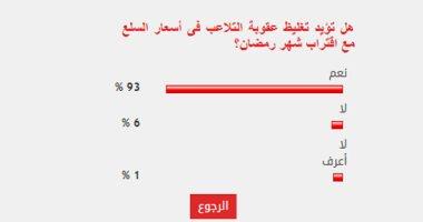 93% من القراء يؤيدون تغليظ عقوبة التلاعب بأسعار السلع مع اقتراب شهر رمضان