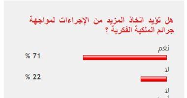 71% من القراء يؤيدون المزيد من الإجراءات لمواجهة جرائم الملكية الفكرية