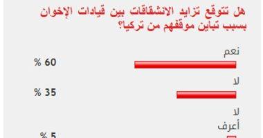 60% من القراء يتوقعون تزايد خلافات قيادات الإخوان لتباين موقفهم من تركيا
