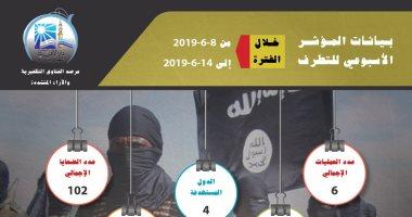 مرصد الإفتاء: الإرهاب يعيد انتشارها بإفريقيا وآسيا بديلًا عن الشرق الأوسط
