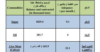 """""""الإحصاء"""" يكشف رصيد السلع الغذائية خلال يونيو: يكفى من 30 يوما إلى 33 شهرا"""