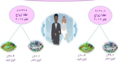 انفوجراف..أرقام كاشفة عن الزواج أبرزها 58% من الزيجات بالريف