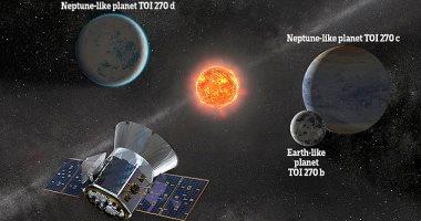 ناسا تكتشف 3 كواكب جديدة على بعد 73 سنة ضوئية.. من بينها كوكب يشبه الأرض