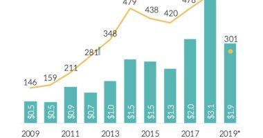 تقرير: شركات التكنولوجيا الناشئة التى تديرها نساء حققت أرباحًا ضخمة بـ2019