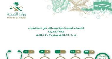 """""""صحة مكة"""": 282 عملية جراحية و904 جلسات غسيل كلوى قدمت للحجاج"""