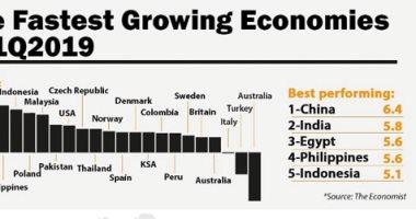 كيف وصل الاقتصاد المصرى للمرتبة الثالثة عالمياً فى نسبة النمو؟.. توقعات بارتفاعه إلى 6% فى العام المقبل .. المؤسسات الدولية: مصر نجحت فى زيادة معدلات التشغيل وجذب الاستثمارات بعد برنامج إصلاح اقتصادى ناجح