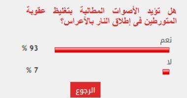 93% من القراء يؤيدون تغليظ عقوبة المتورطين فى إطلاق النار بالأعراس