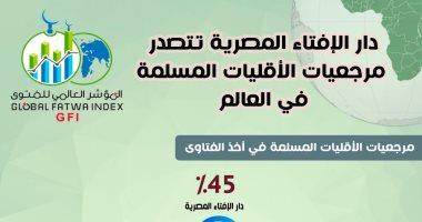 المؤشر العالمى للفتوى: دار الإفتاء المصرية تتصدر مرجعيات الأقليات المسلمة فى العالم